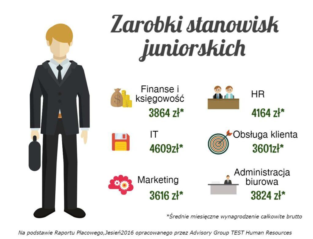 Pierwsza praca - Wysokość płacy na stanowiskach juniorskich (2016)